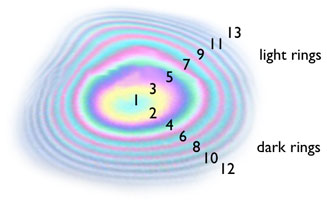 History and formation of newtons rings